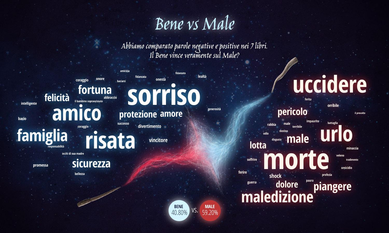 Bene vs Male